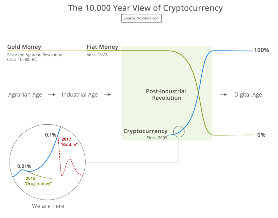 infographic-10k-view-of-cryptocurrency